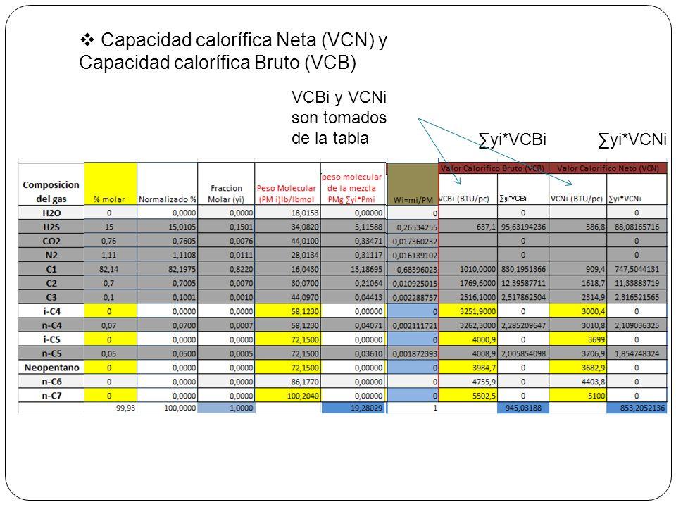 Capacidad calorífica Neta (VCN) y Capacidad calorífica Bruto (VCB)