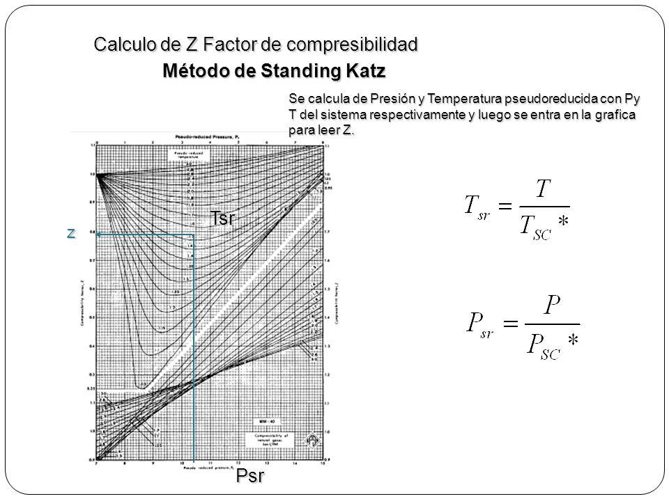 Calculo de Z Factor de compresibilidad Método de Standing Katz