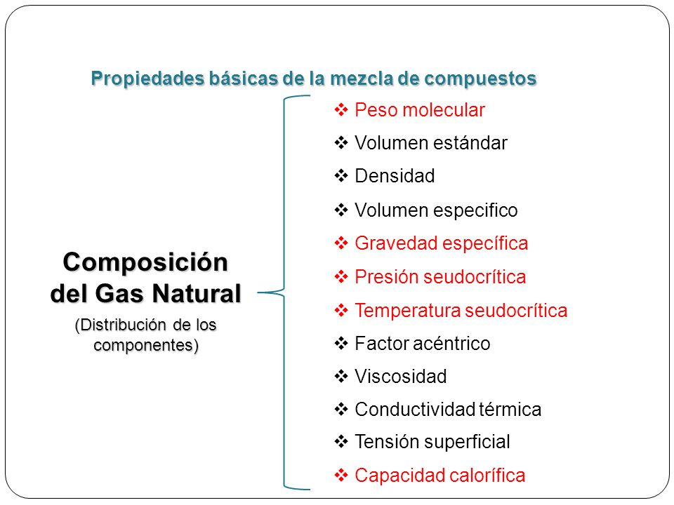 Composición del Gas Natural
