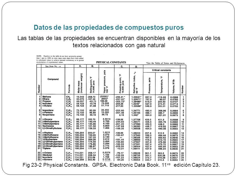 Datos de las propiedades de compuestos puros