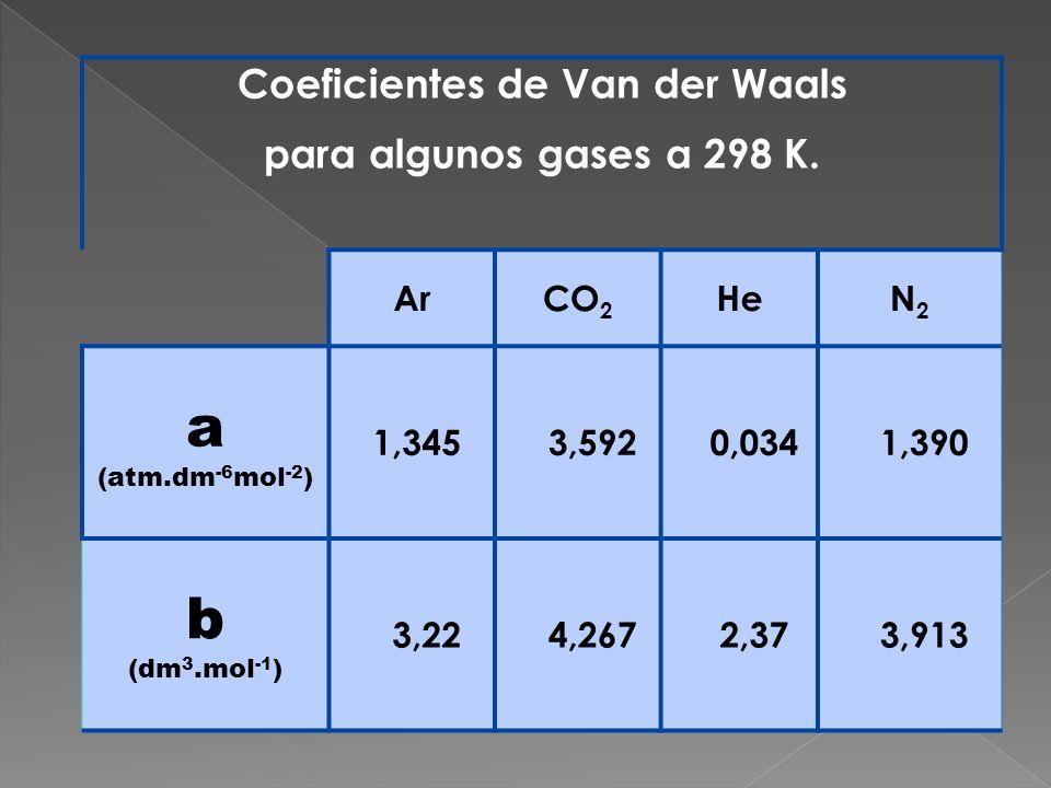 Coeficientes de Van der Waals