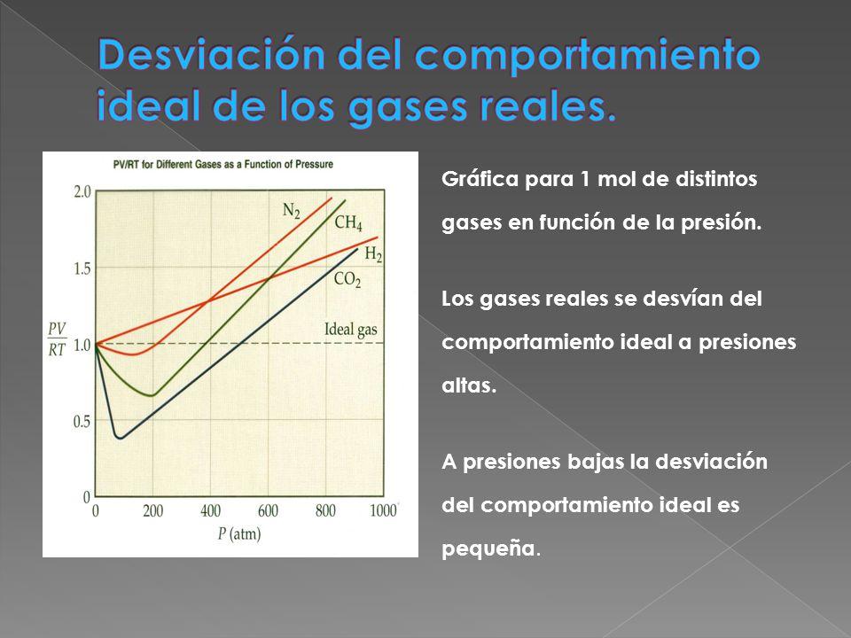 Desviación del comportamiento ideal de los gases reales.