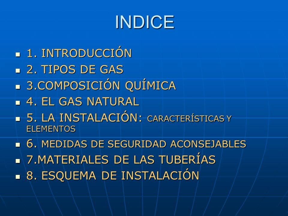 INDICE 1. INTRODUCCIÓN 2. TIPOS DE GAS 3.COMPOSICIÓN QUÍMICA