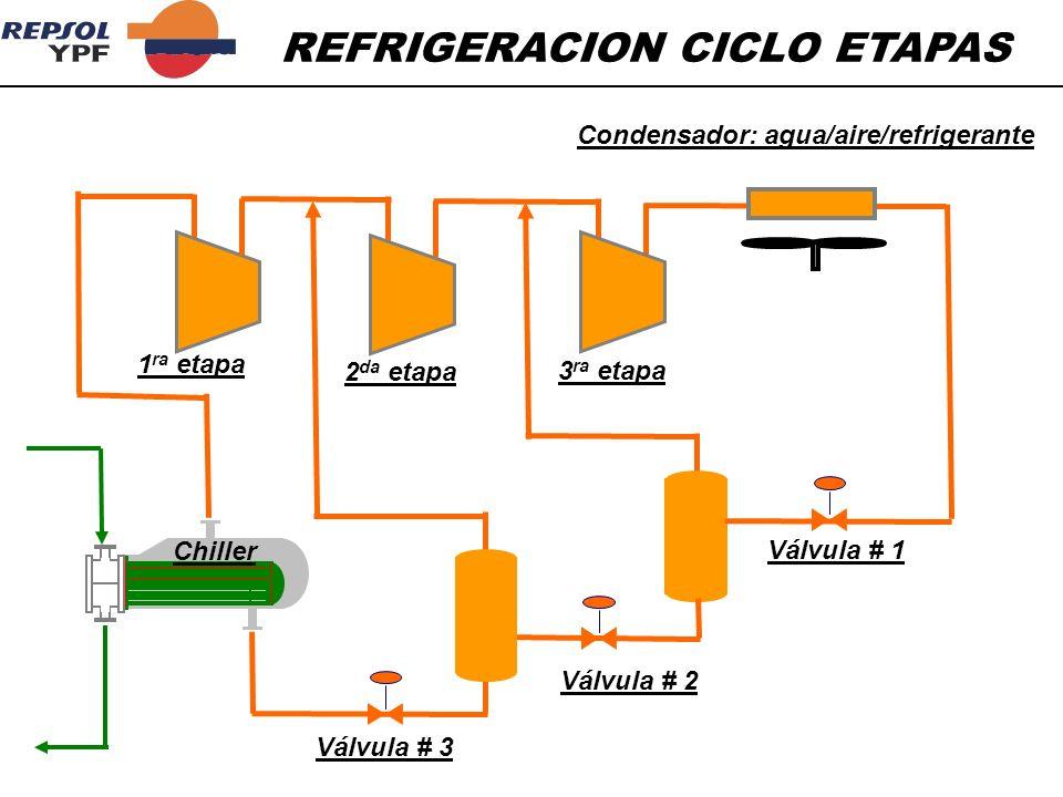 REFRIGERACION CICLO ETAPAS