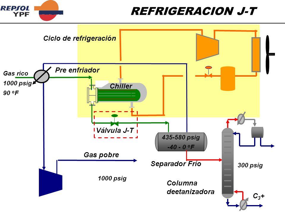 REFRIGERACION J-T Ciclo de refrigeración Pre enfriador Chiller