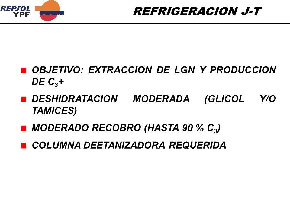 REFRIGERACION J-T OBJETIVO: EXTRACCION DE LGN Y PRODUCCION DE C3+