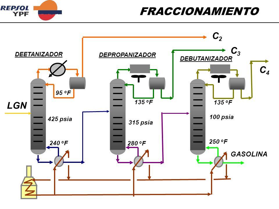 FRACCIONAMIENTO C2 C3 C4 LGN GASOLINA DEETANIZADOR DEPROPANIZADOR