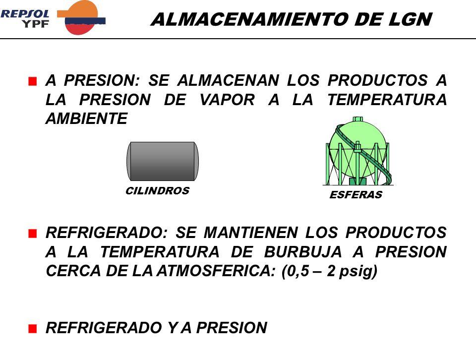 ALMACENAMIENTO DE LGN A PRESION: SE ALMACENAN LOS PRODUCTOS A LA PRESION DE VAPOR A LA TEMPERATURA AMBIENTE.