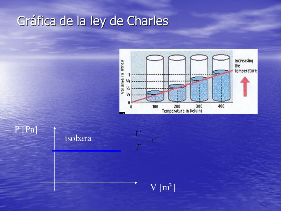 Gráfica de la ley de Charles