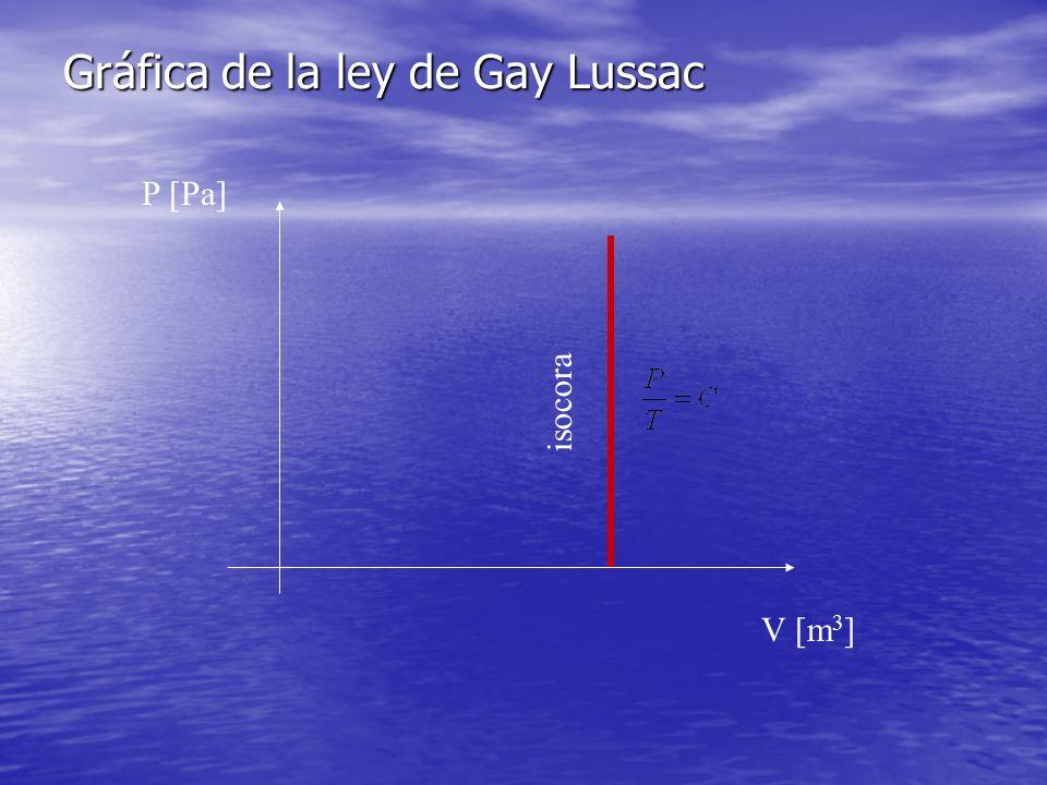 Gráfica de la ley de Gay Lussac