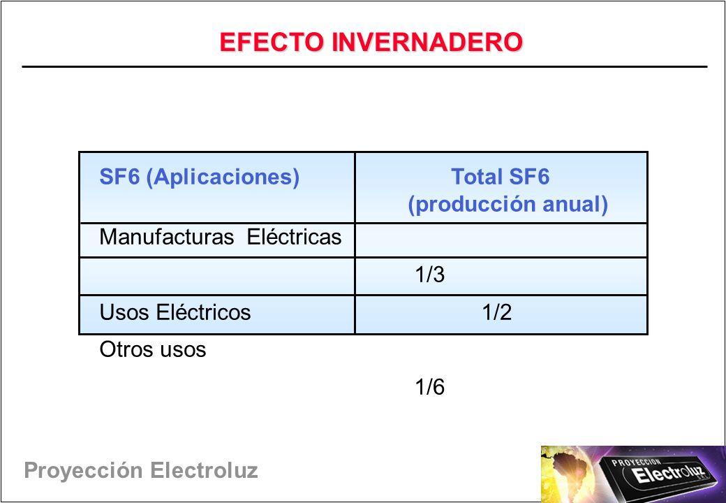 EFECTO INVERNADERO SF6 (Aplicaciones) Total SF6 (producción anual)