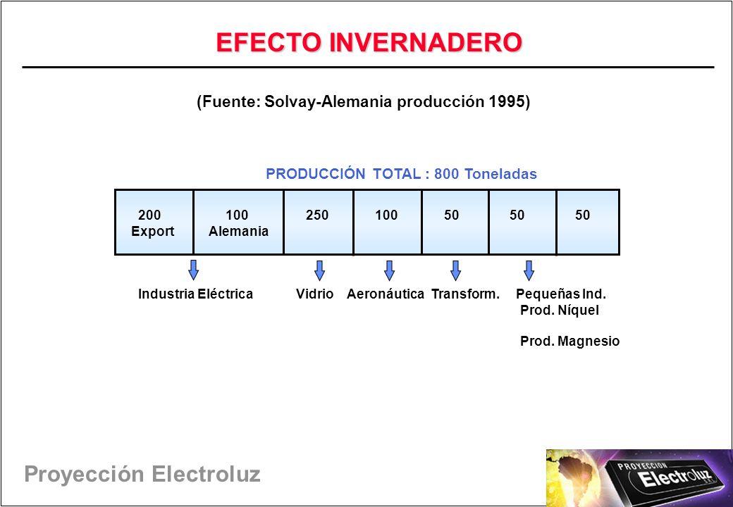 (Fuente: Solvay-Alemania producción 1995)