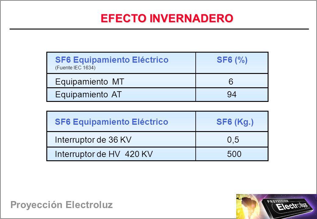 EFECTO INVERNADERO SF6 Equipamiento Eléctrico SF6 (%)