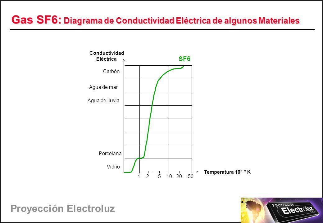Gas SF6: Diagrama de Conductividad Eléctrica de algunos Materiales