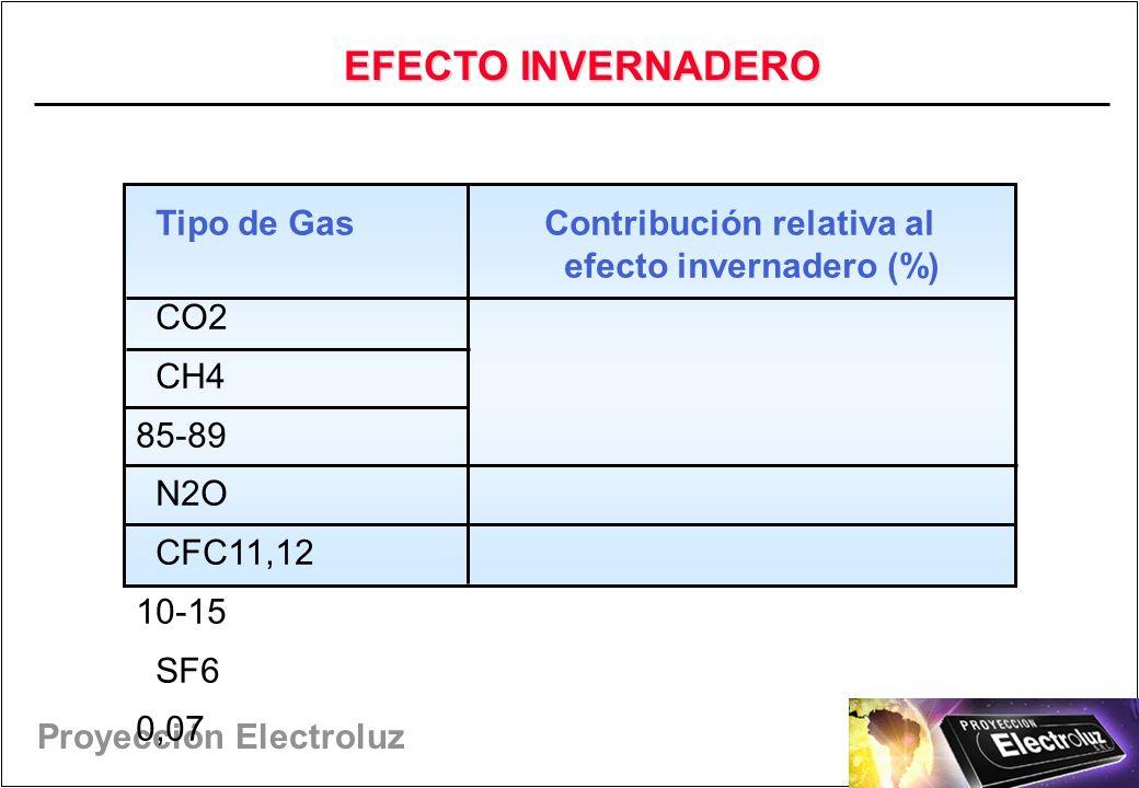 EFECTO INVERNADERO Tipo de Gas Contribución relativa al