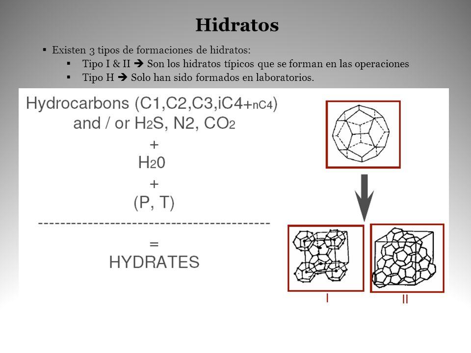 Hidratos Existen 3 tipos de formaciones de hidratos: