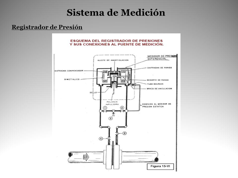 Sistema de Medición Registrador de Presión