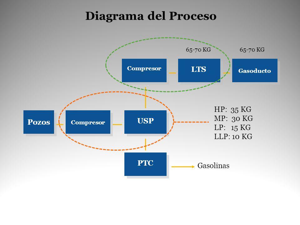 Diagrama del Proceso LTS HP: 35 KG MP: 30 KG Pozos LP: 15 KG USP