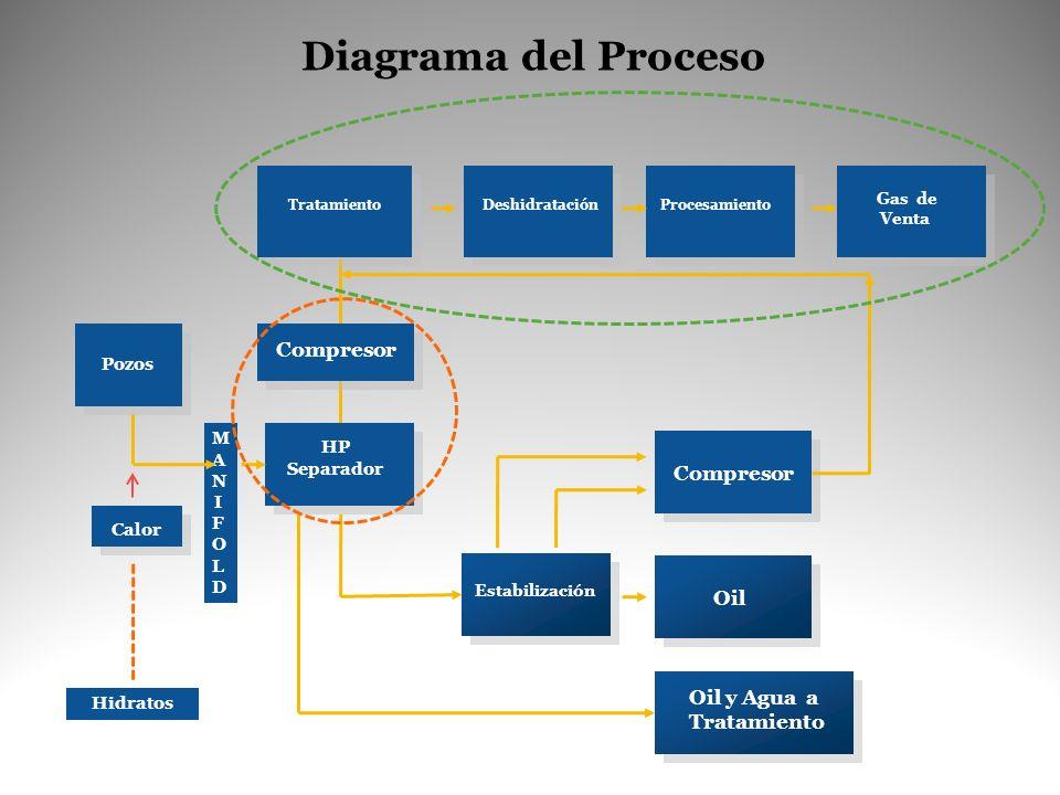Diagrama del Proceso Compresor Compresor Oil Oil y Agua a Tratamiento