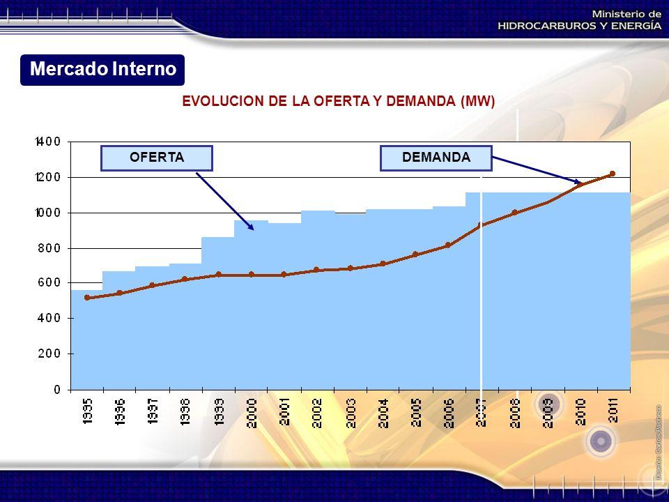 EVOLUCION DE LA OFERTA Y DEMANDA (MW)