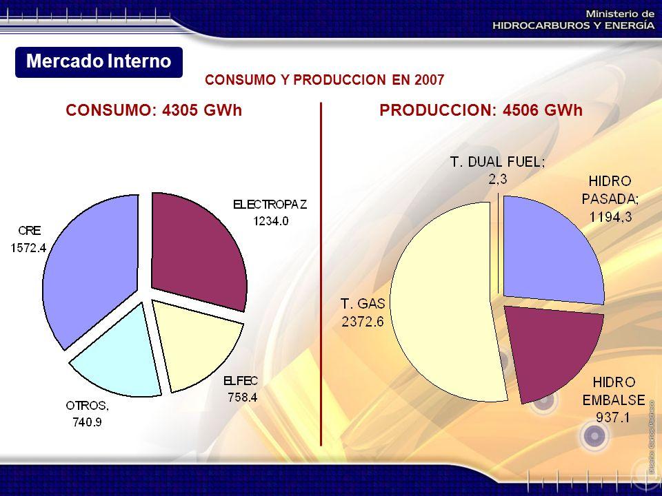 CONSUMO Y PRODUCCION EN 2007