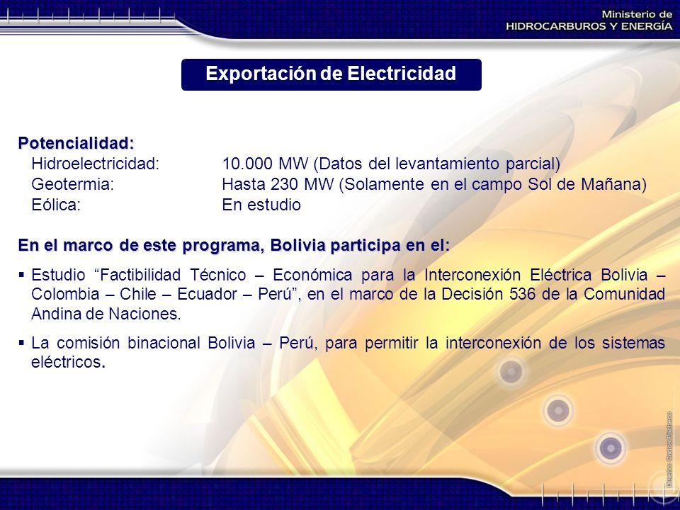 Exportación de Electricidad