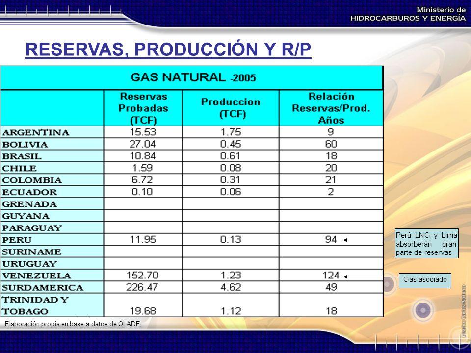 RESERVAS, PRODUCCIÓN Y R/P