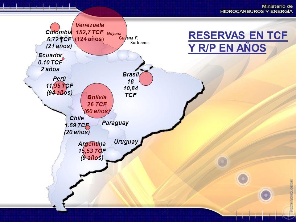 RESERVAS EN TCF Y R/P EN AÑOS