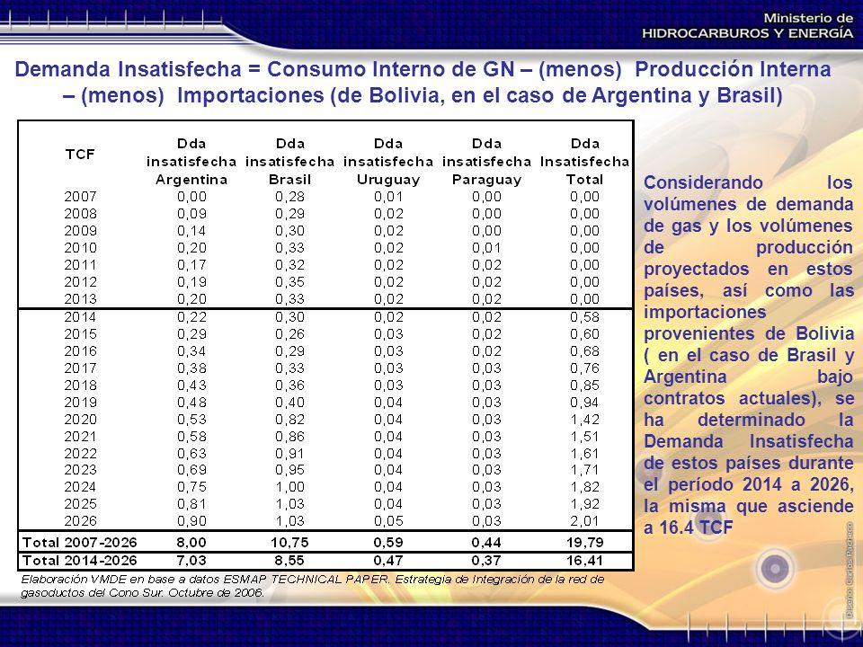 Demanda Insatisfecha = Consumo Interno de GN – (menos) Producción Interna – (menos) Importaciones (de Bolivia, en el caso de Argentina y Brasil)