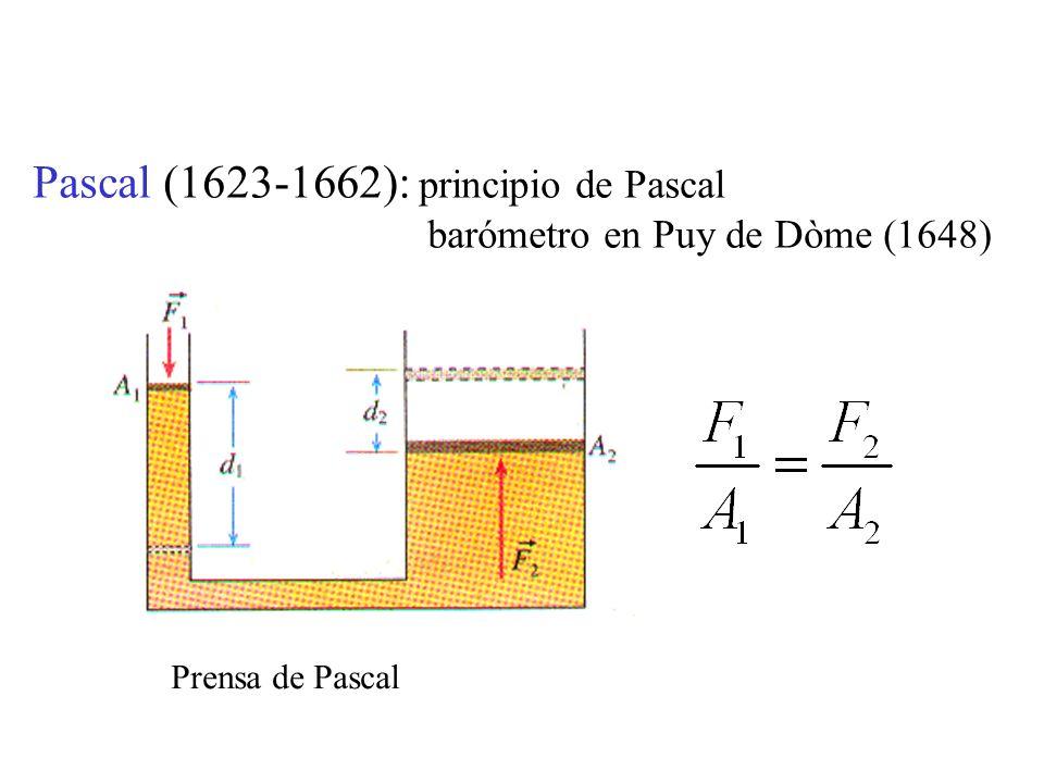 Pascal (1623-1662): principio de Pascal