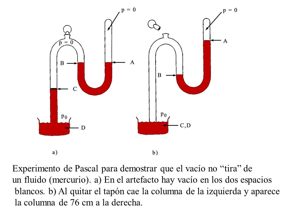 Experimento de Pascal para demostrar que el vacío no tira de