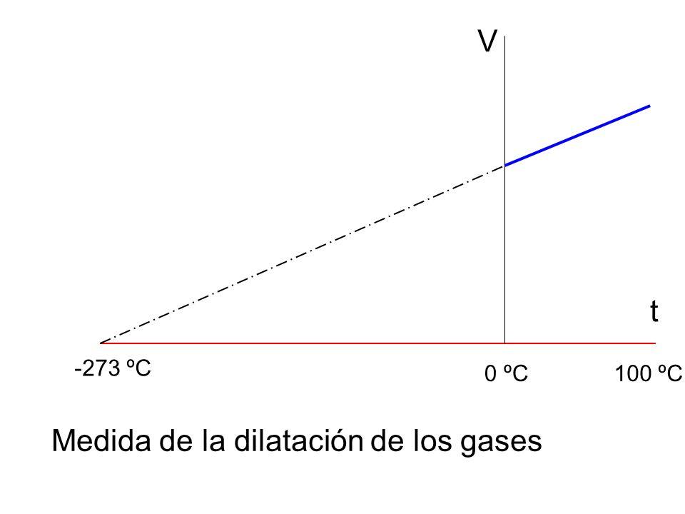 Medida de la dilatación de los gases
