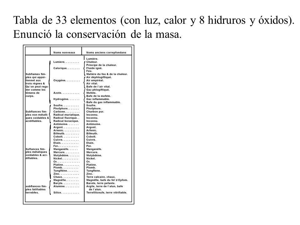 Tabla de 33 elementos (con luz, calor y 8 hidruros y óxidos).