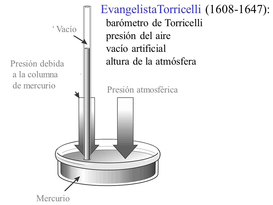 EvangelistaTorricelli (1608-1647):
