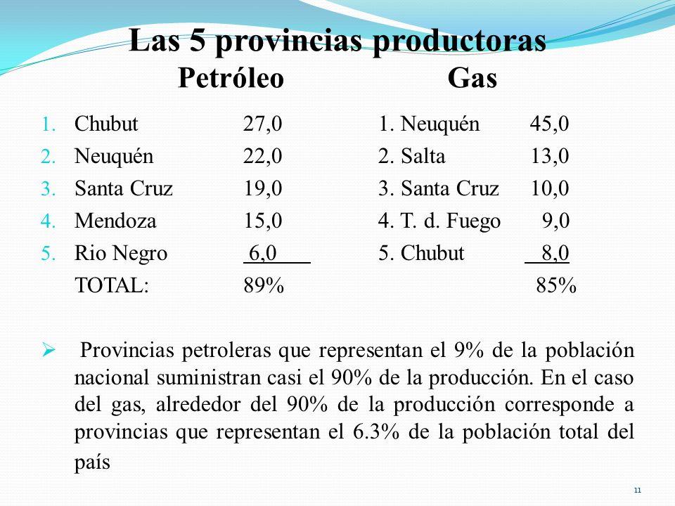Las 5 provincias productoras Petróleo Gas