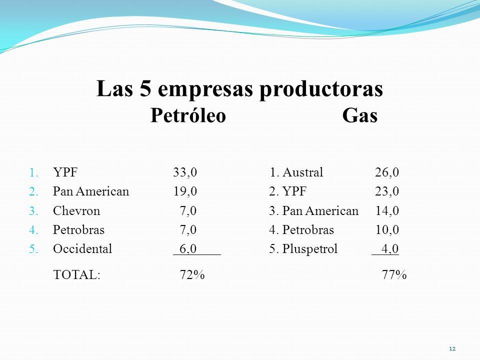 Las 5 empresas productoras Petróleo Gas
