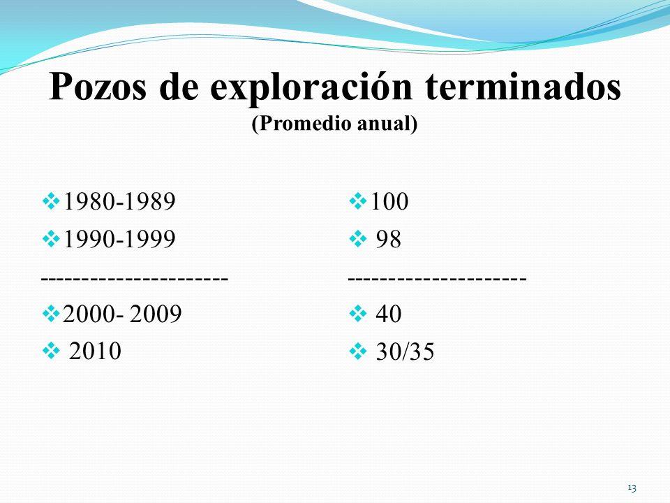 Pozos de exploración terminados (Promedio anual)