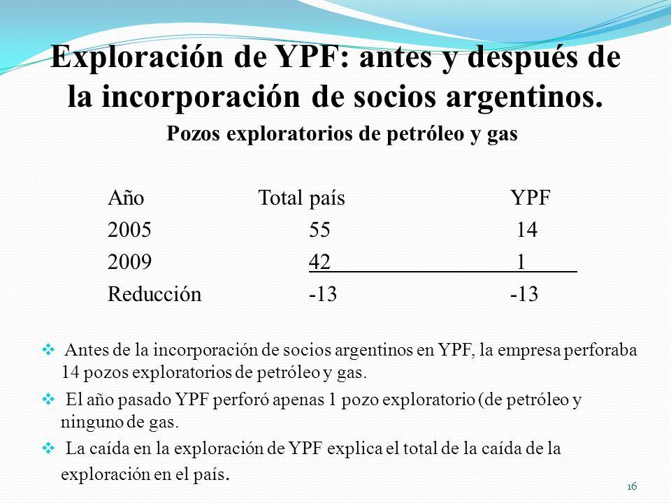 Pozos exploratorios de petróleo y gas