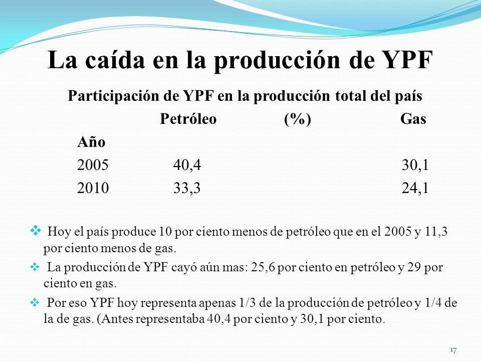 La caída en la producción de YPF