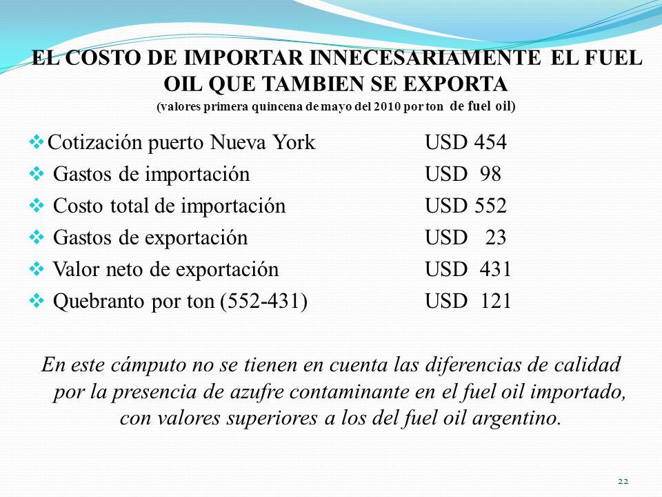 EL COSTO DE IMPORTAR INNECESARIAMENTE EL FUEL OIL QUE TAMBIEN SE EXPORTA (valores primera quincena de mayo del 2010 por ton. de fuel oil)