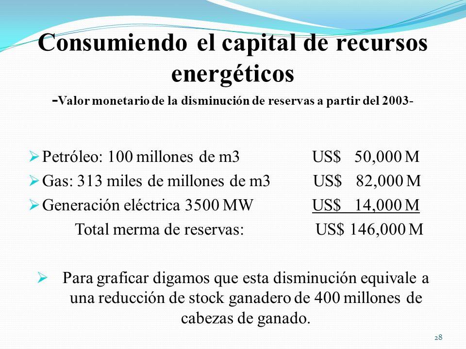 Consumiendo el capital de recursos energéticos -Valor monetario de la disminución de reservas a partir del 2003-