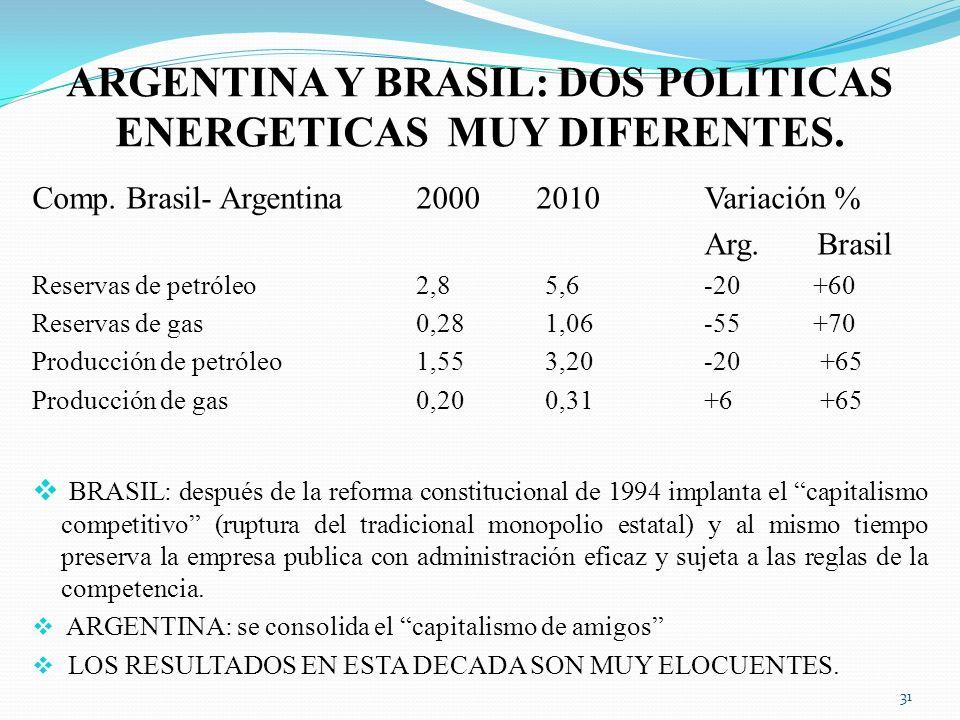 ARGENTINA Y BRASIL: DOS POLITICAS ENERGETICAS MUY DIFERENTES.