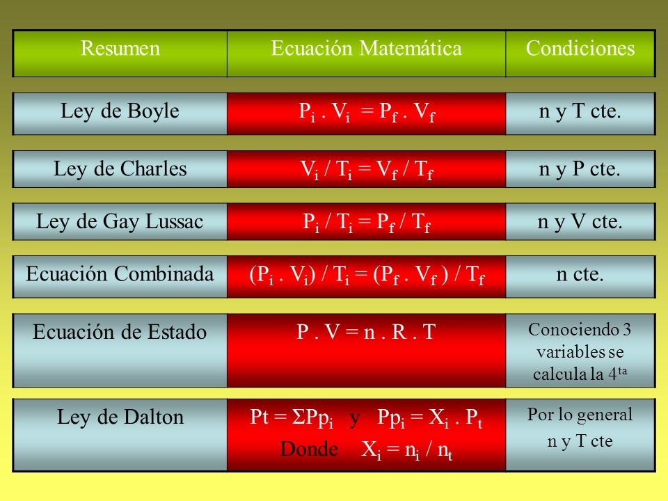 Conociendo 3 variables se calcula la 4ta