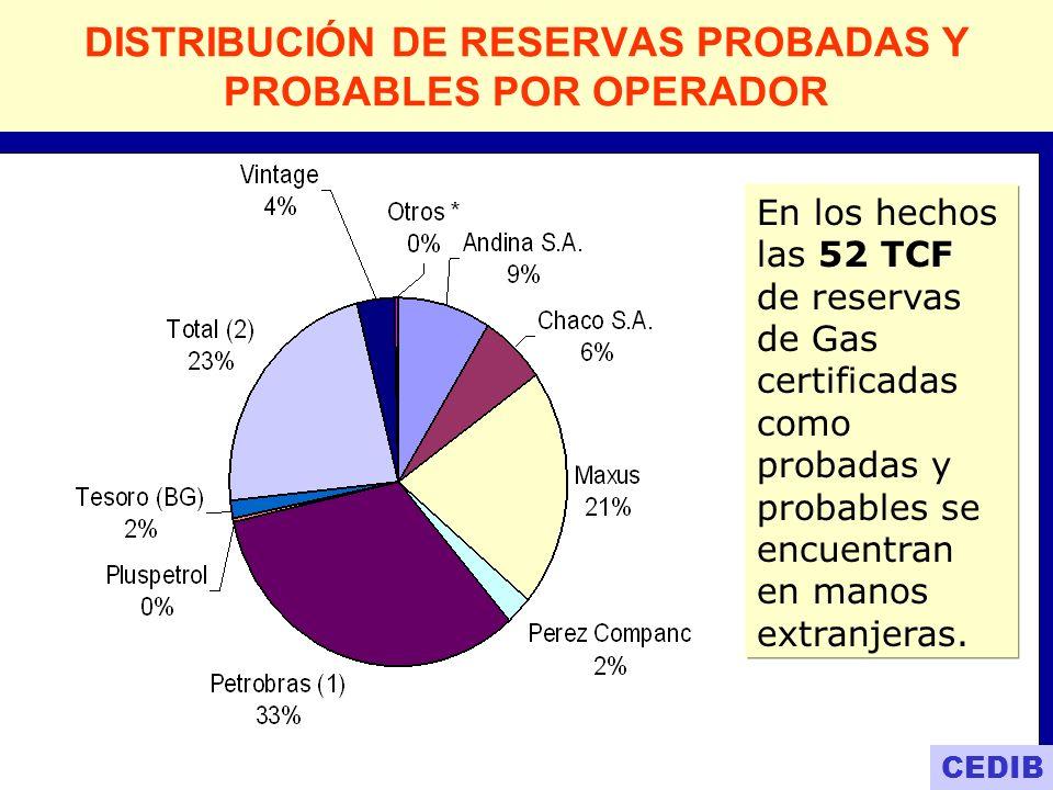 DISTRIBUCIÓN DE RESERVAS PROBADAS Y PROBABLES POR OPERADOR