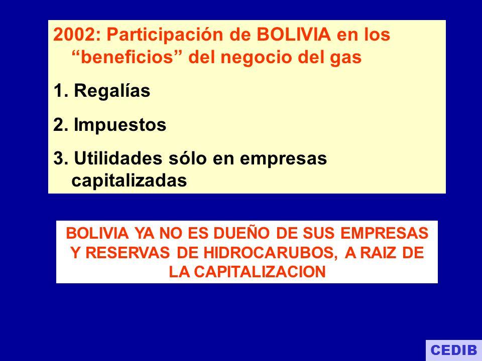 2002: Participación de BOLIVIA en los beneficios del negocio del gas