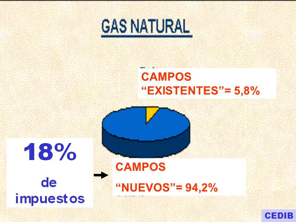 CAMPOS EXISTENTES = 5,8%