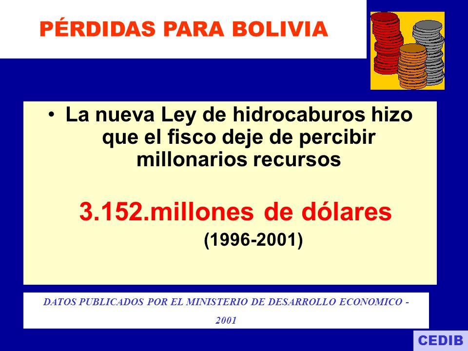 DATOS PUBLICADOS POR EL MINISTERIO DE DESARROLLO ECONOMICO -