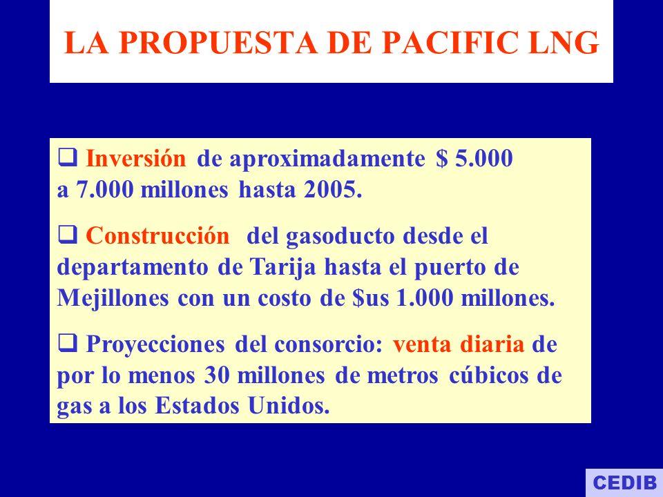LA PROPUESTA DE PACIFIC LNG