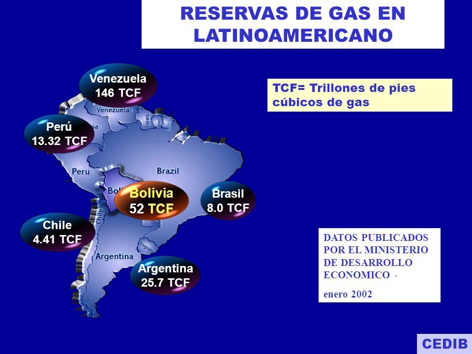 RESERVAS DE GAS EN LATINOAMERICANO