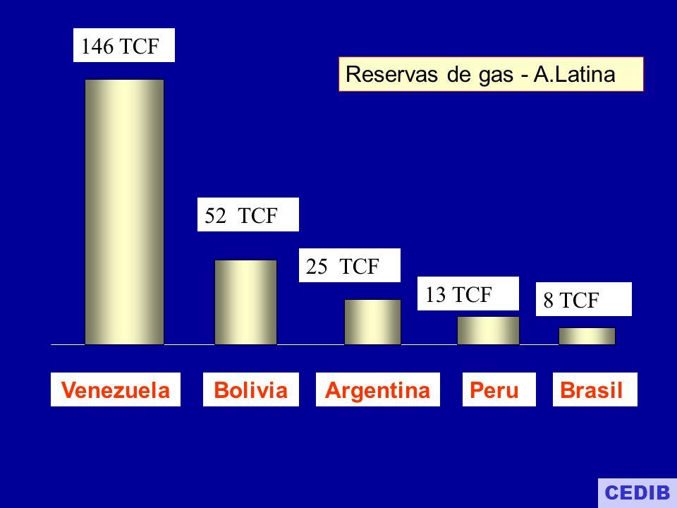 Venezuela Bolivia Argentina